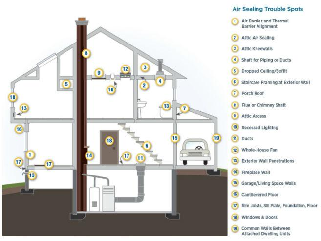 air sealing house diagram